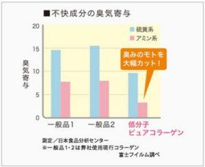 ピュアコラーゲン・不快成分の臭気グラフ