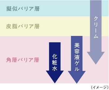 エクスバリアシリーズ・バリア層への働